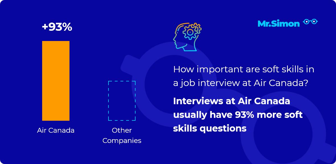 Air Canada interview question statistics