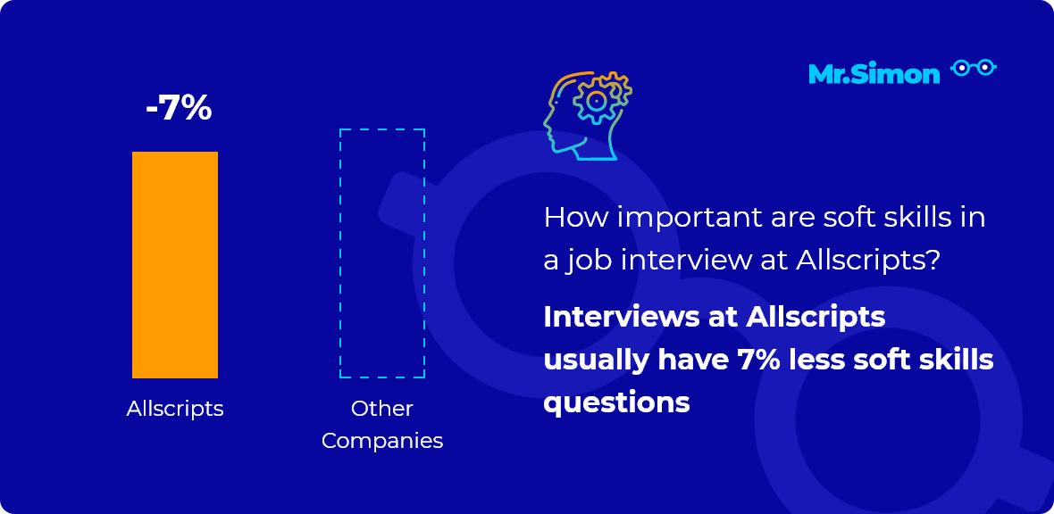 Allscripts interview question statistics