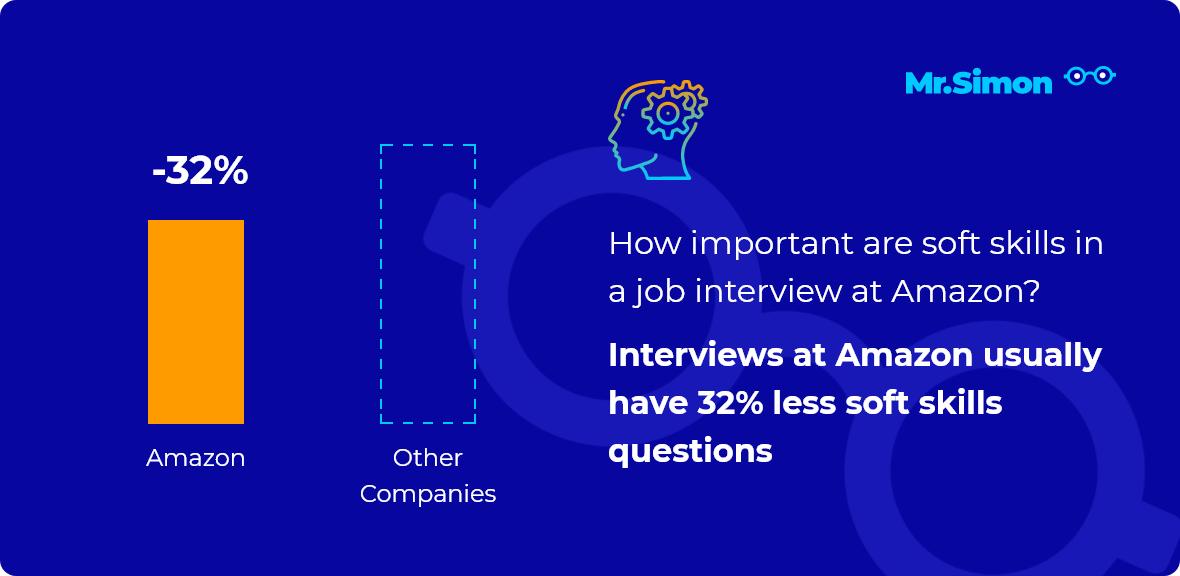 Amazon interview question statistics