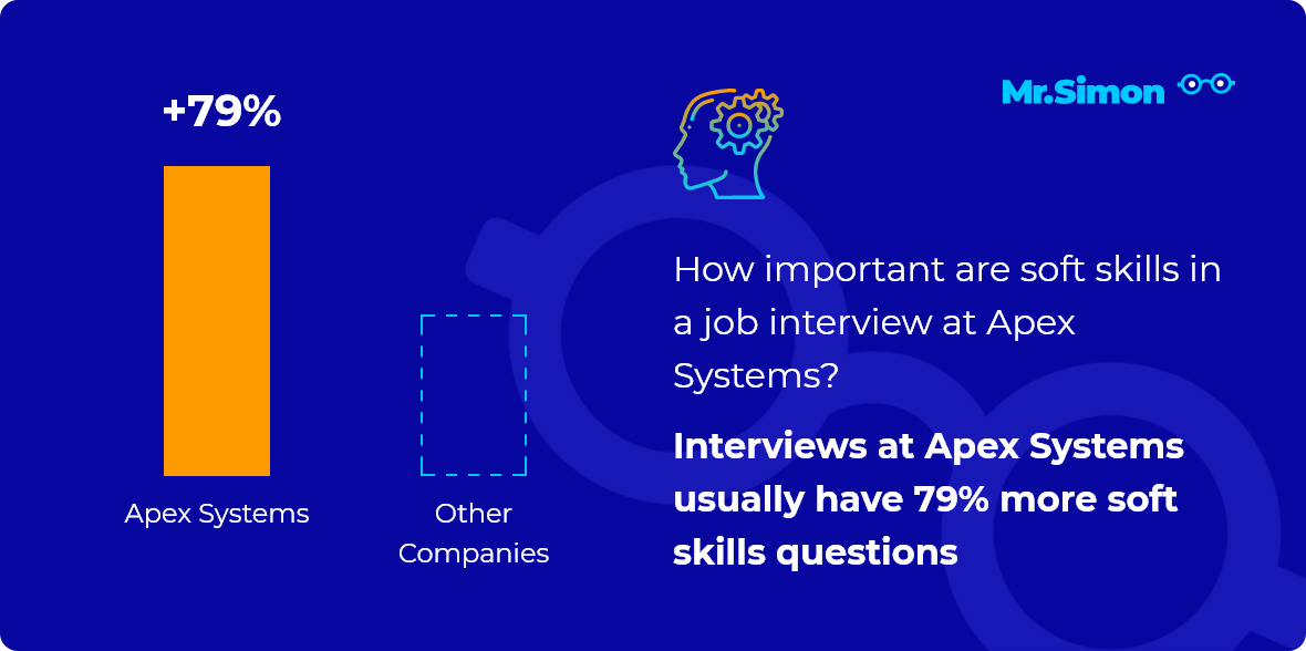Apex Systems interview question statistics