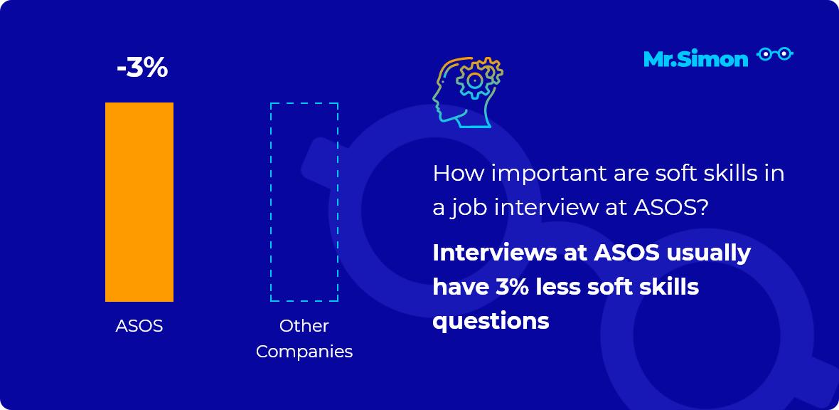 ASOS interview question statistics