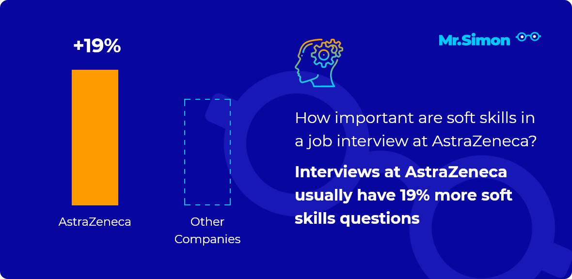 AstraZeneca interview question statistics