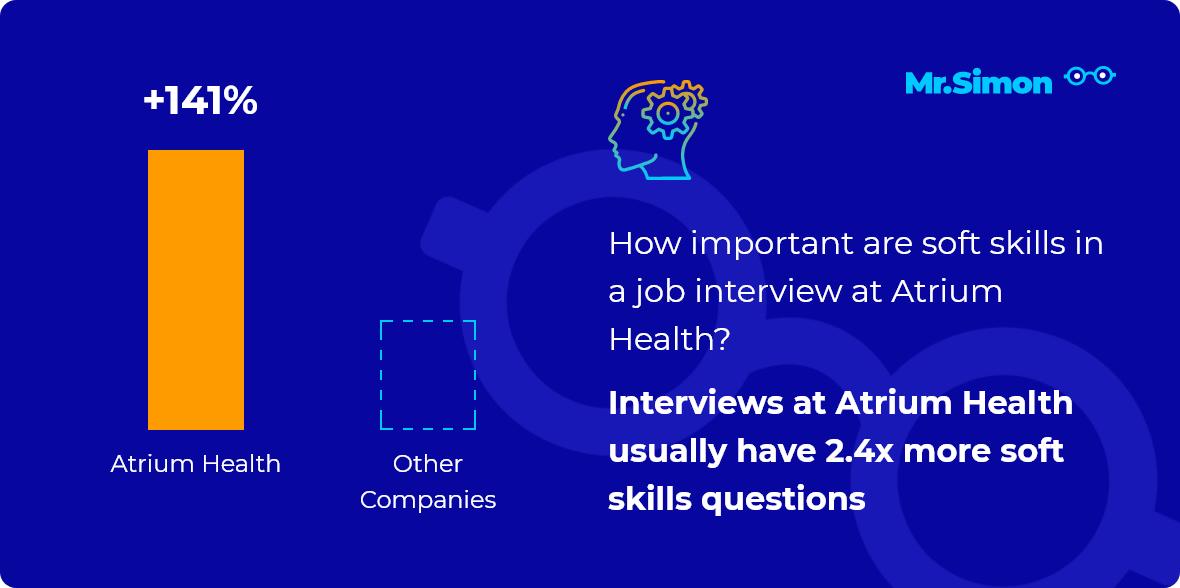Atrium Health interview question statistics