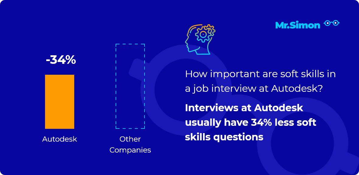 Autodesk interview question statistics