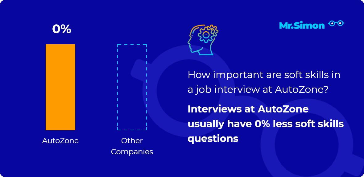 AutoZone interview question statistics