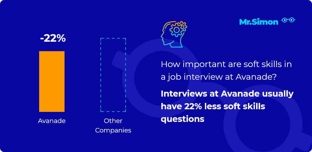 Avanade interview question statistics