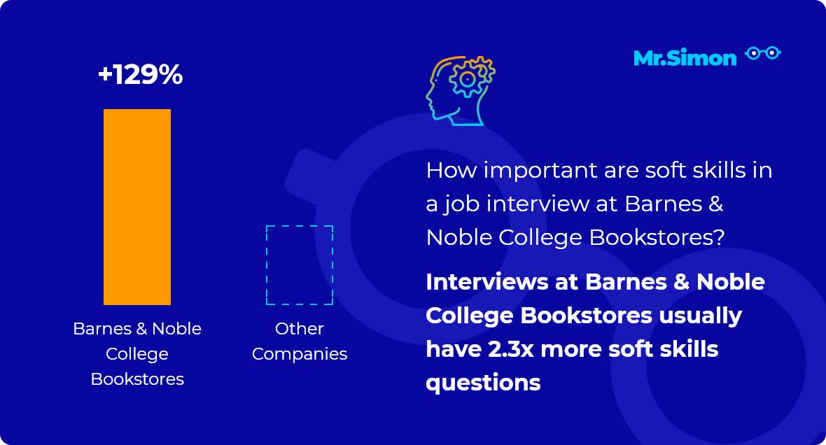 Barnes & Noble College Bookstores interview question statistics