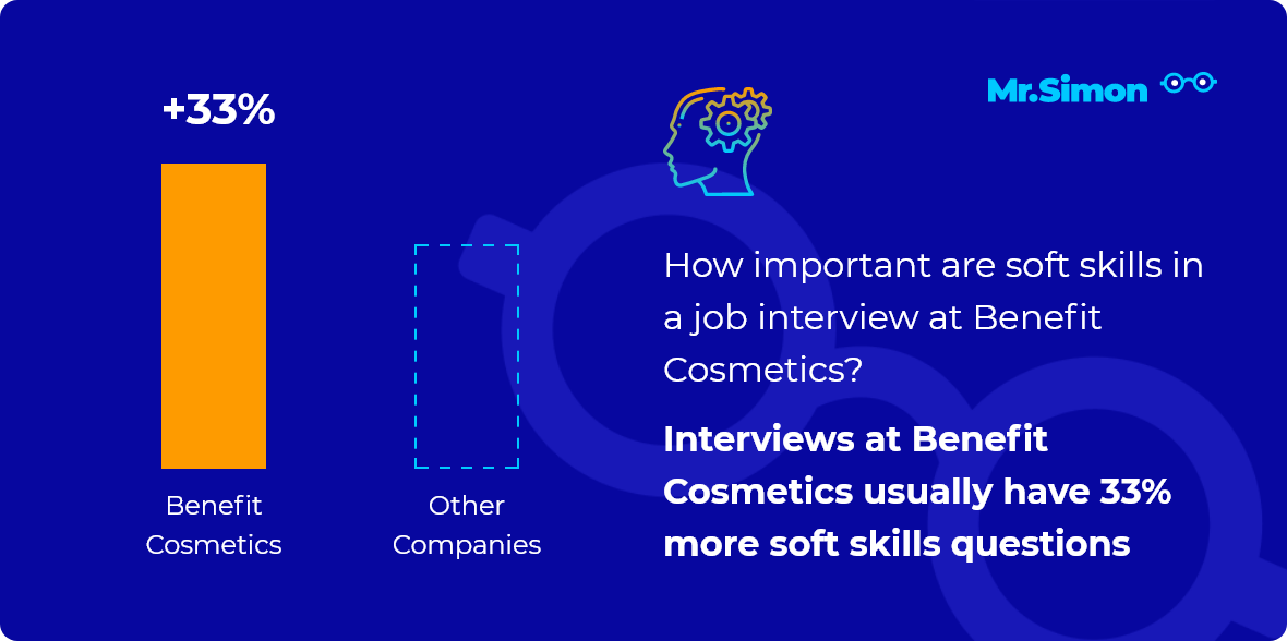 Benefit Cosmetics interview question statistics