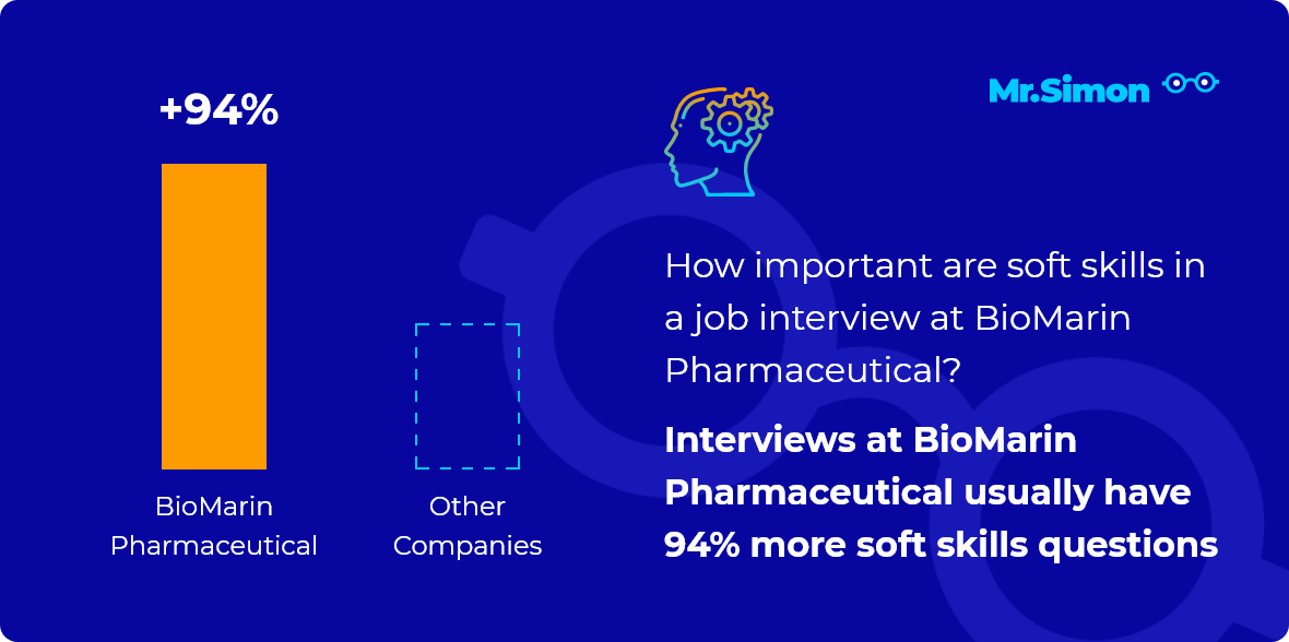 BioMarin Pharmaceutical interview question statistics