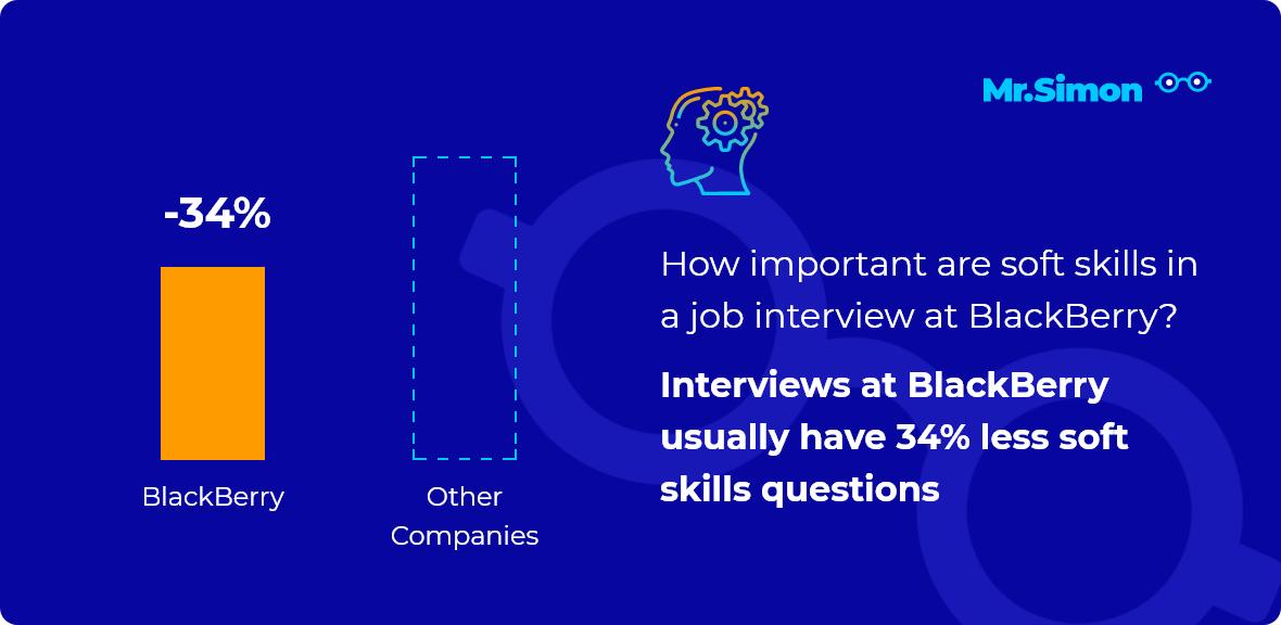 BlackBerry interview question statistics