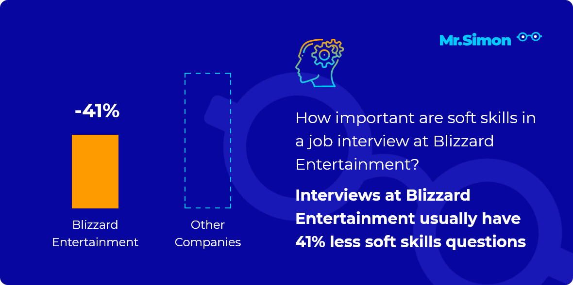 Blizzard Entertainment interview question statistics