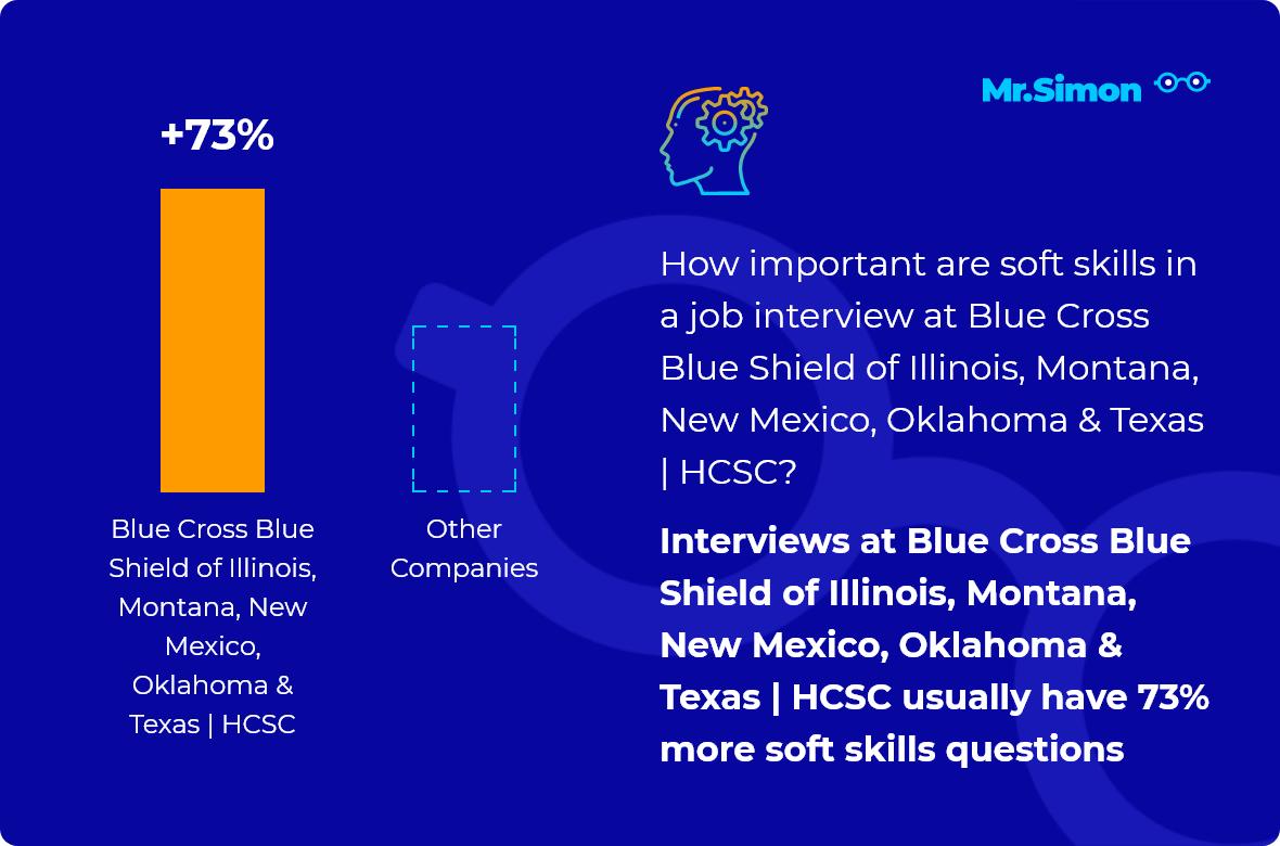 Blue Cross Blue Shield of Illinois, Montana, New Mexico, Oklahoma & Texas | HCSC interview question statistics