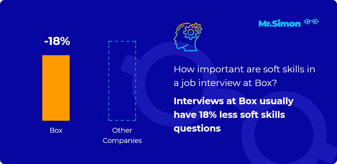 Box interview question statistics