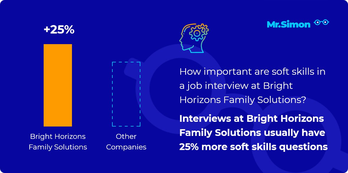 Bright Horizons Family Solutions interview question statistics