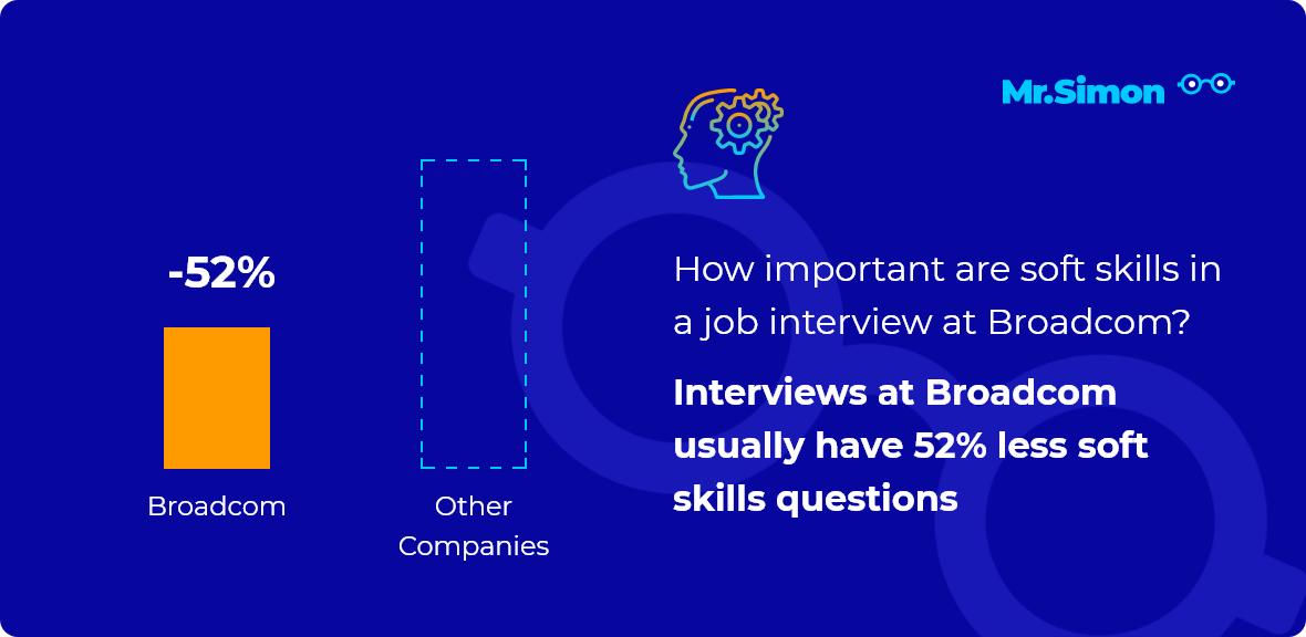Broadcom interview question statistics
