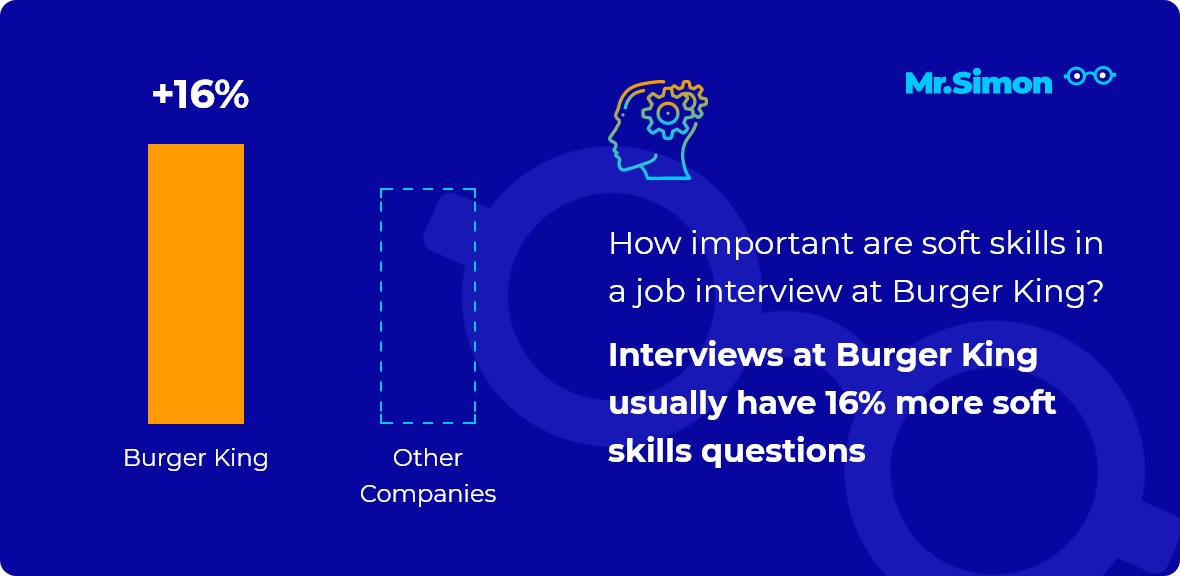 Burger King interview question statistics