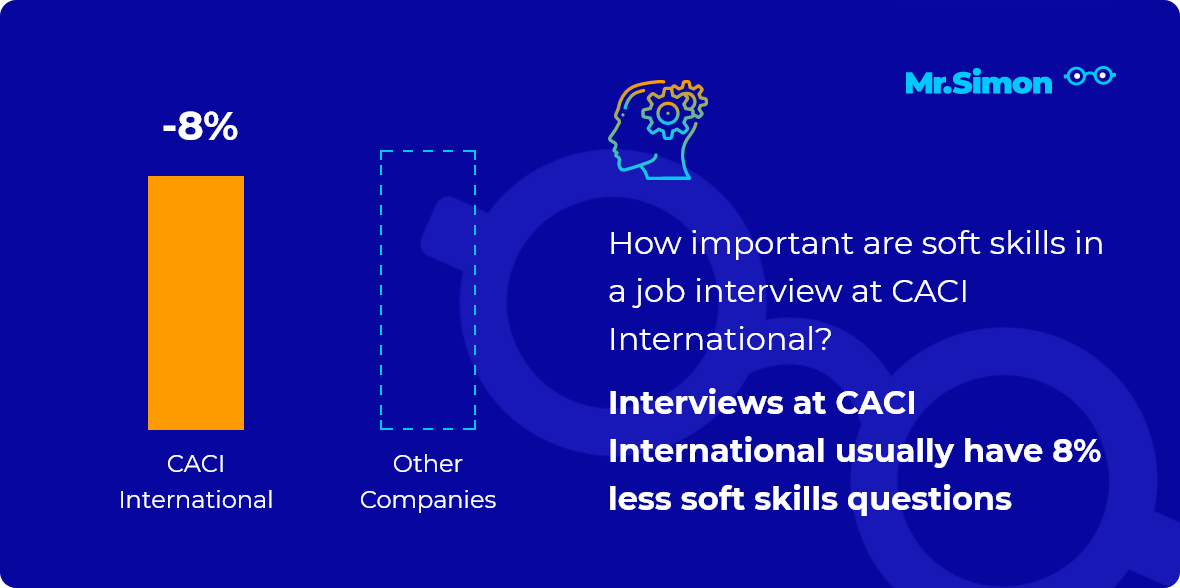 CACI International interview question statistics
