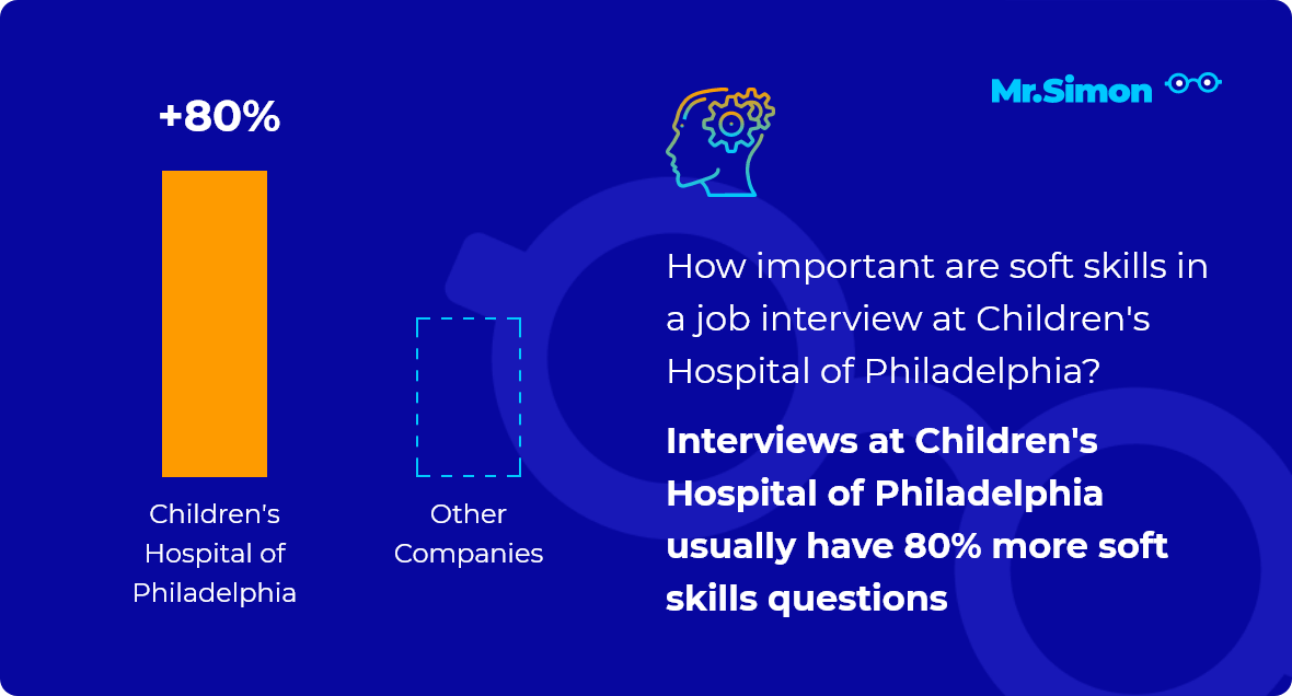 Children's Hospital of Philadelphia interview question statistics