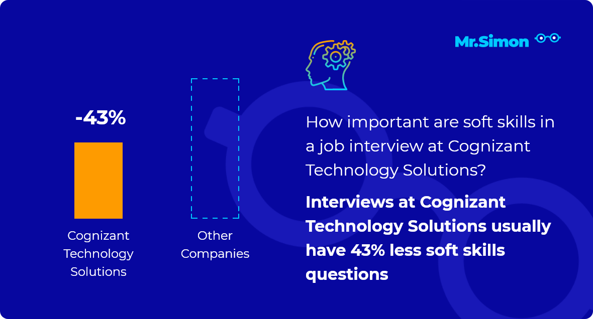 Cognizant Technology Solutions interview question statistics