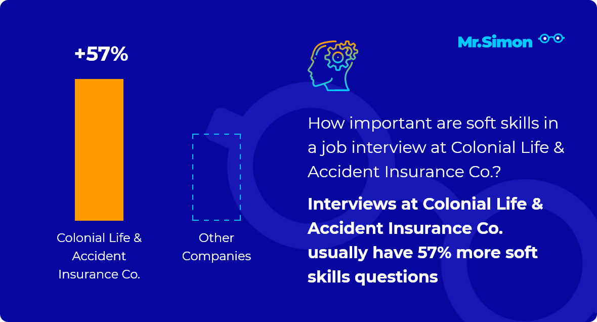 Colonial Life & Accident Insurance Co. interview question statistics