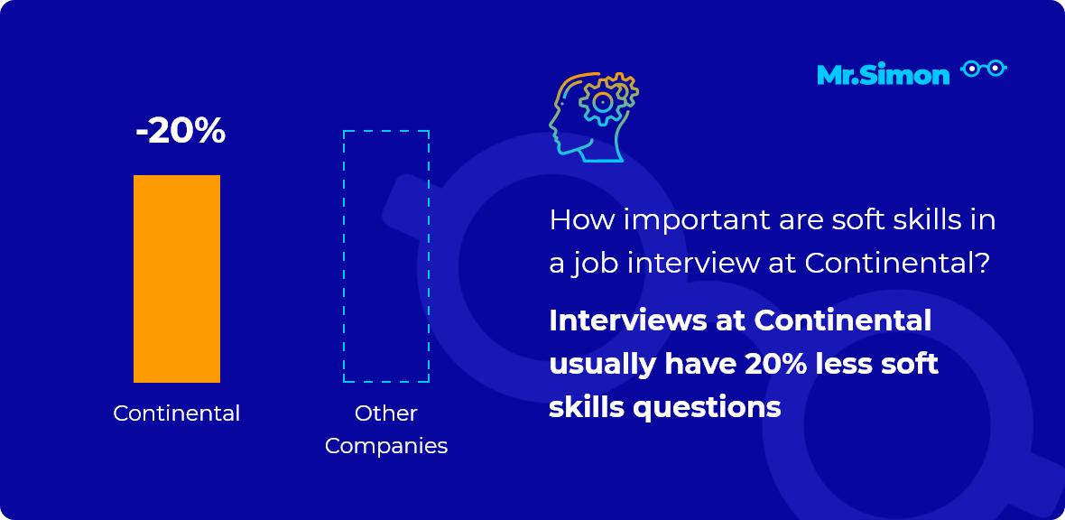 Continental interview question statistics