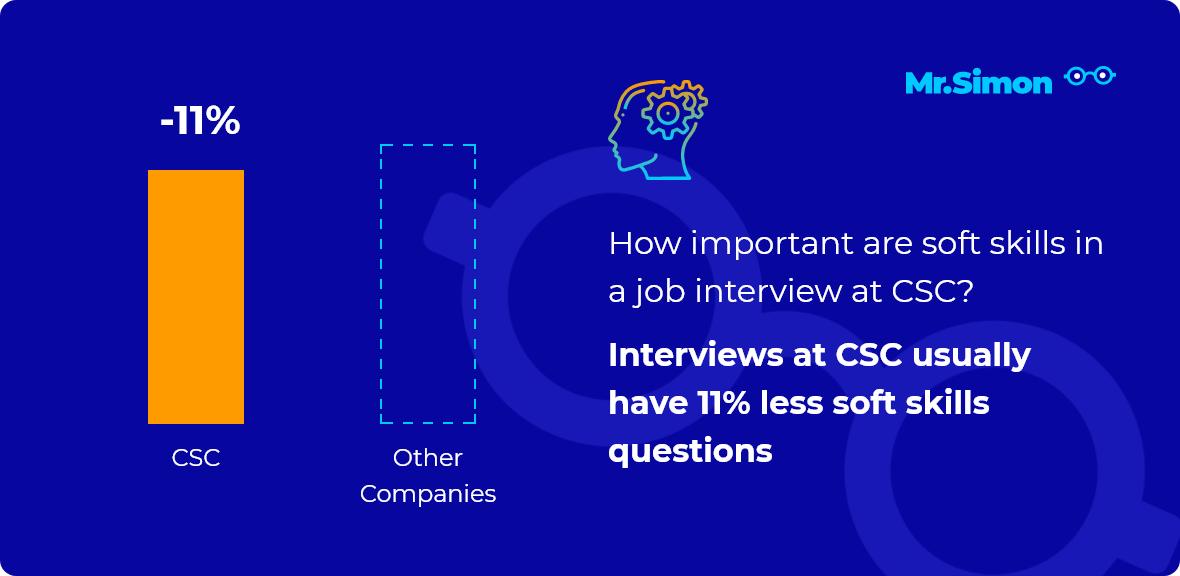 CSC interview question statistics