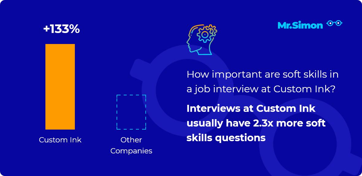 Custom Ink interview question statistics