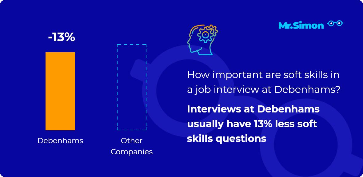 Debenhams interview question statistics