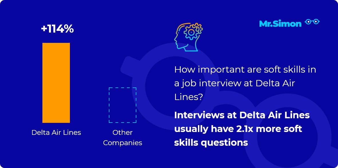 Delta Air Lines interview question statistics
