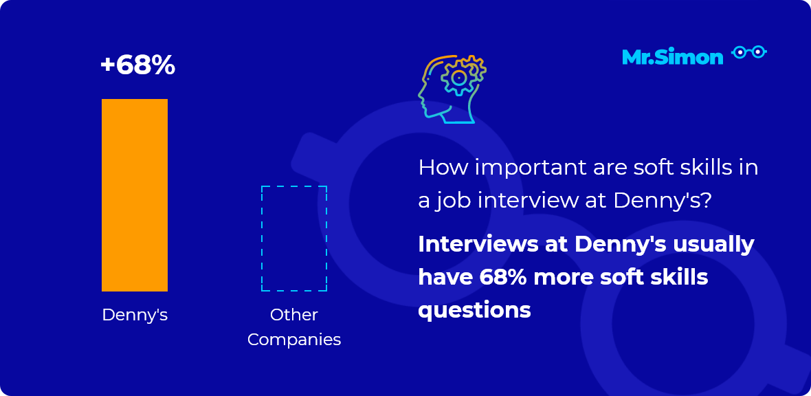 Denny's interview question statistics