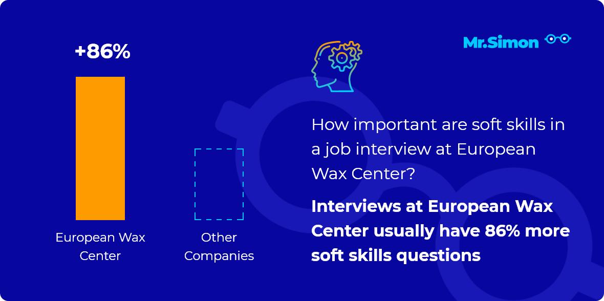 European Wax Center interview question statistics