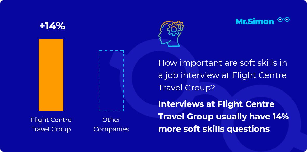 Flight Centre Travel Group interview question statistics