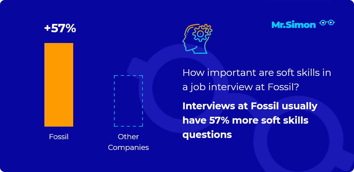 Fossil interview question statistics