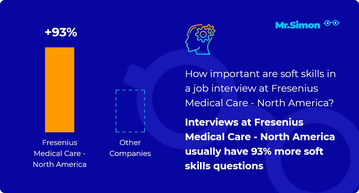 Fresenius Medical Care - North America interview question statistics