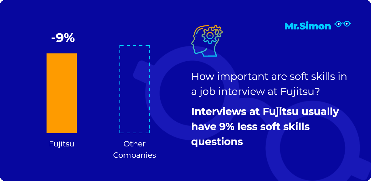 Fujitsu interview question statistics