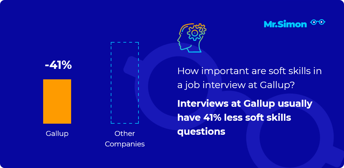 Gallup interview question statistics