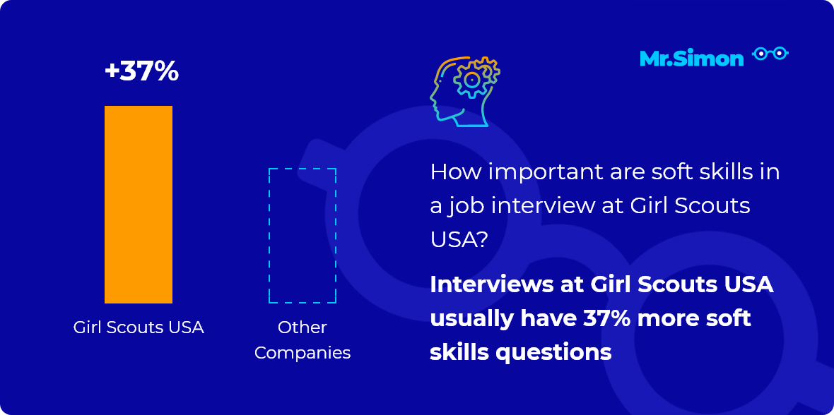 Girl Scouts USA interview question statistics