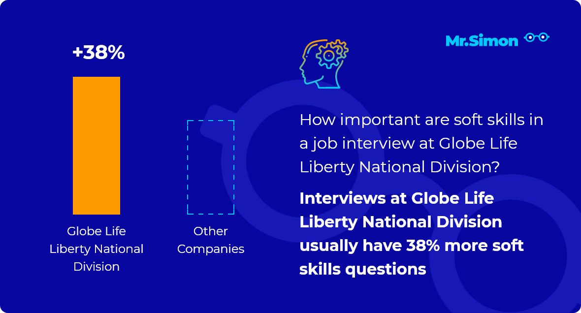Globe Life Liberty National Division interview question statistics
