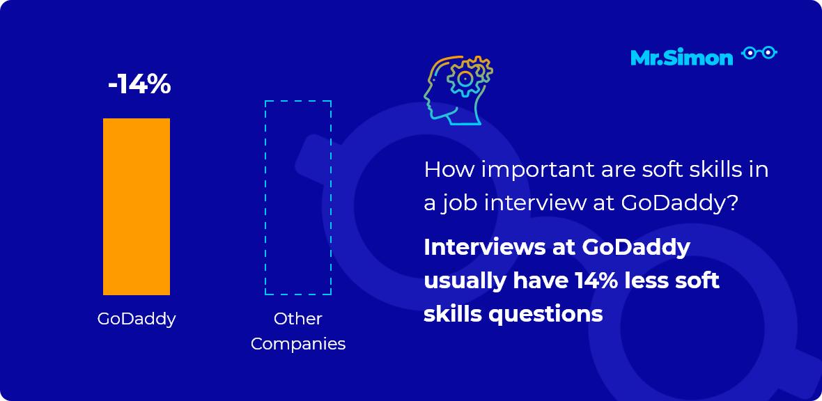 GoDaddy interview question statistics