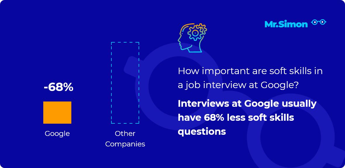 Google interview question statistics