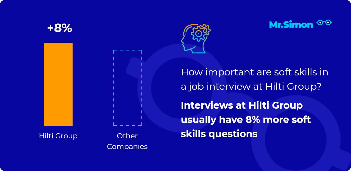 Hilti Group interview question statistics