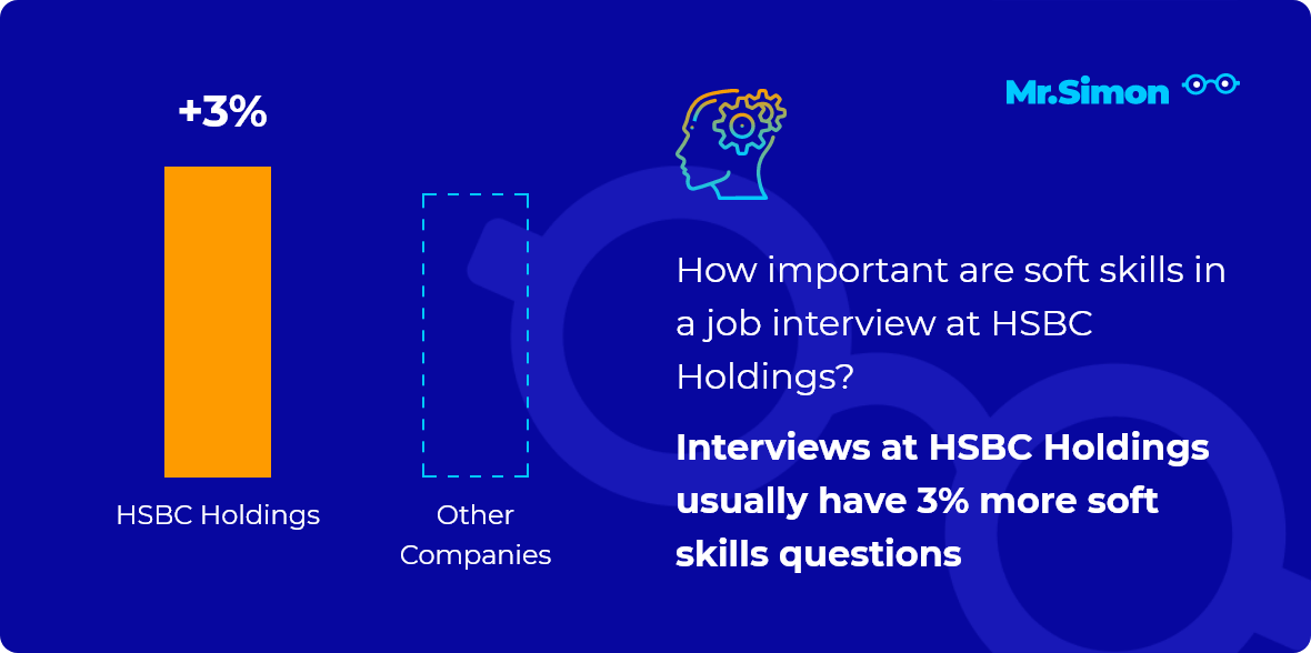 HSBC Holdings interview question statistics