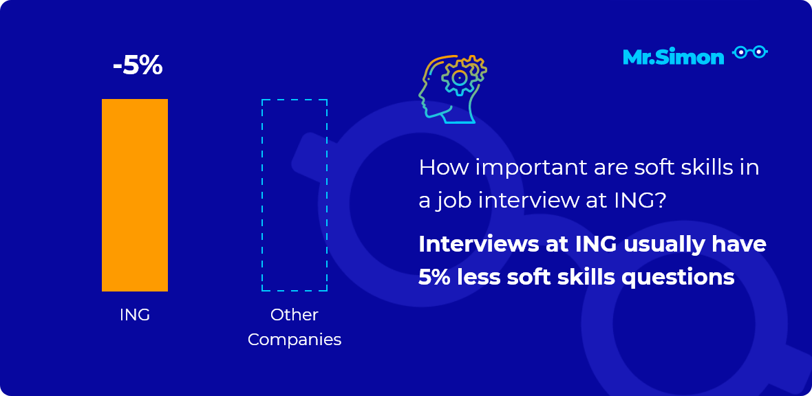 ING interview question statistics