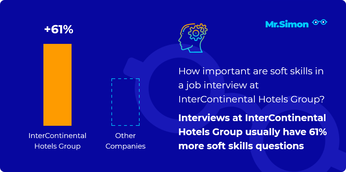 InterContinental Hotels Group interview question statistics