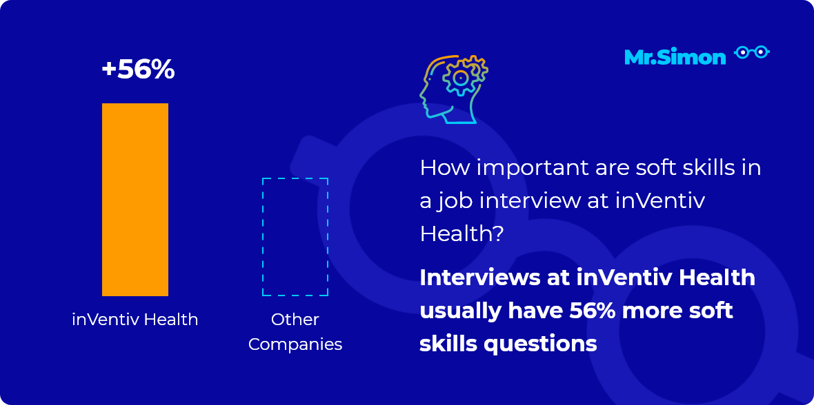 inVentiv Health interview question statistics