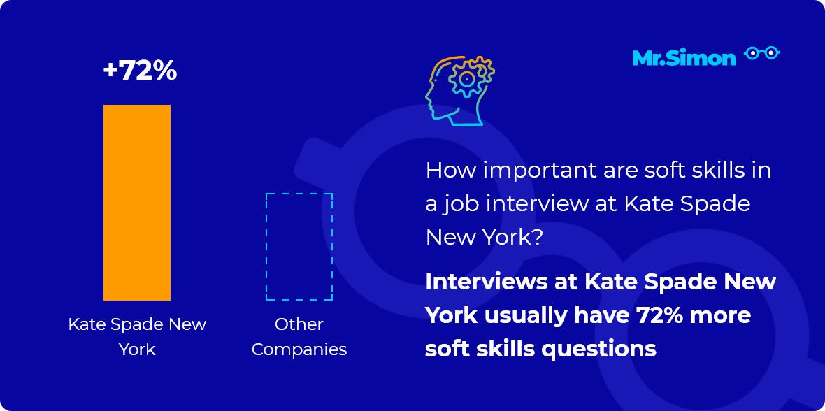 Kate Spade New York interview question statistics