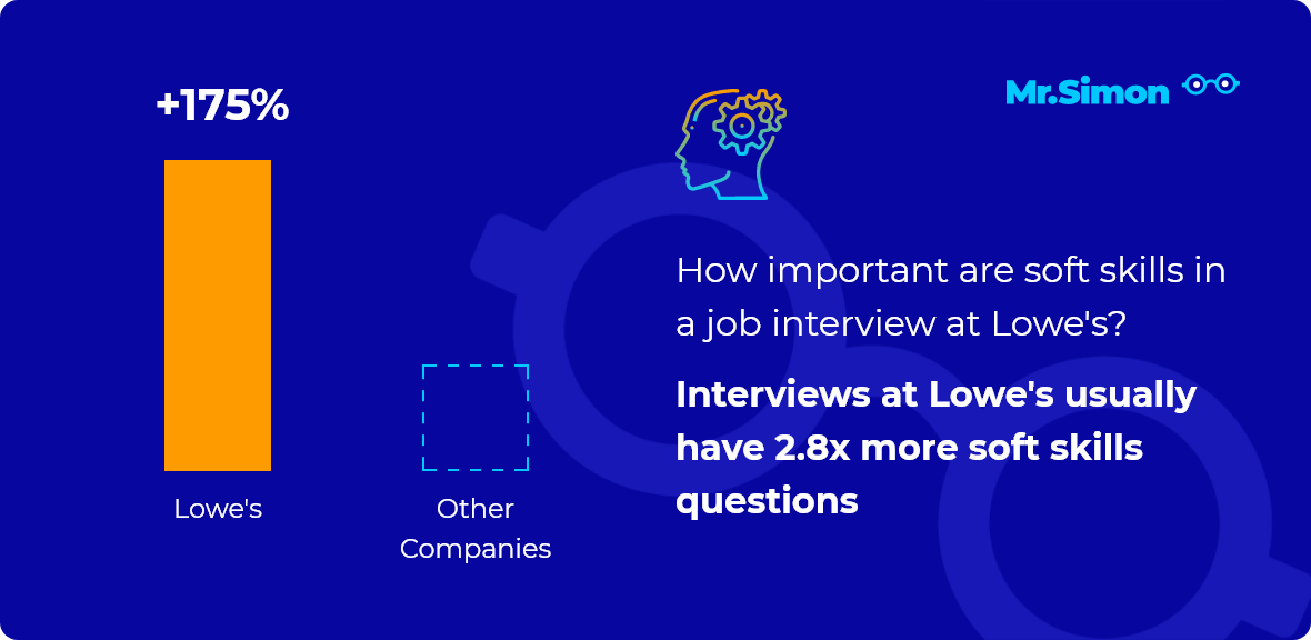 Lowe's interview question statistics
