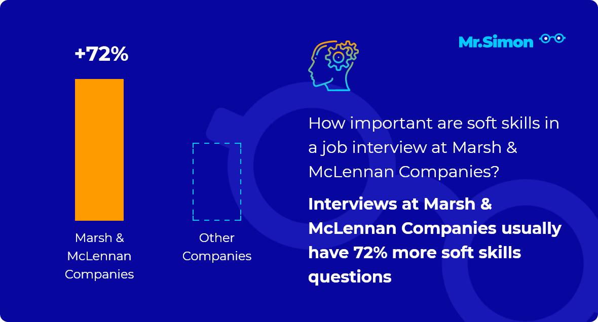 Marsh & McLennan Companies interview question statistics