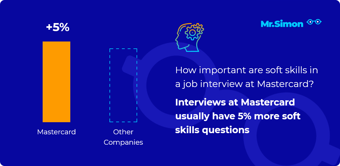 Mastercard interview question statistics