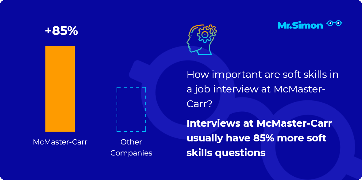 McMaster-Carr interview question statistics